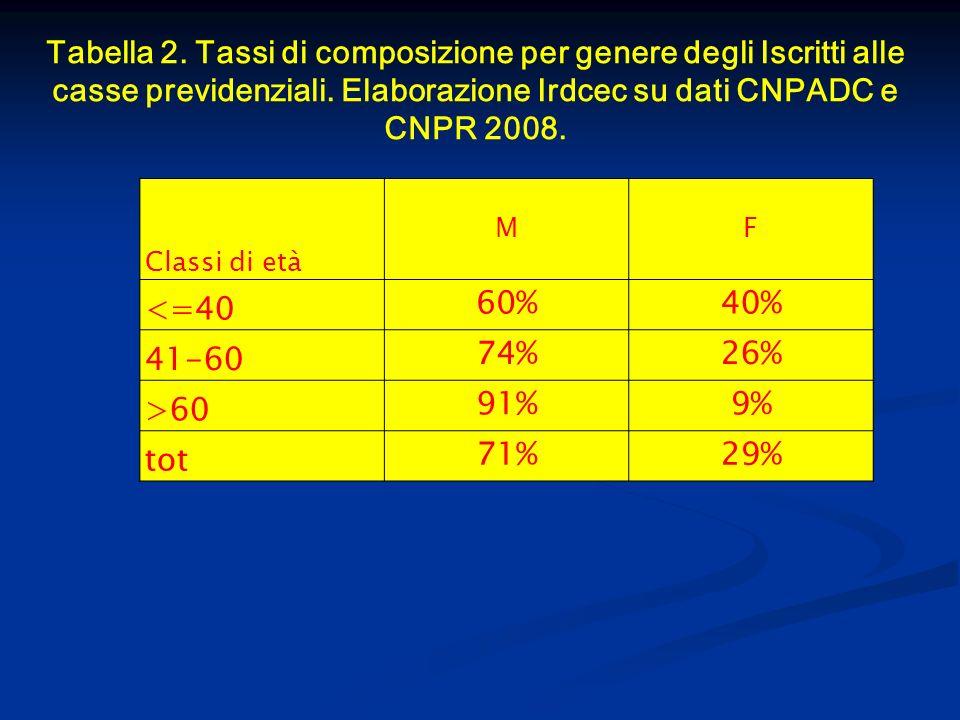 Tabella 2. Tassi di composizione per genere degli Iscritti alle casse previdenziali. Elaborazione Irdcec su dati CNPADC e CNPR 2008. Classi di età MF