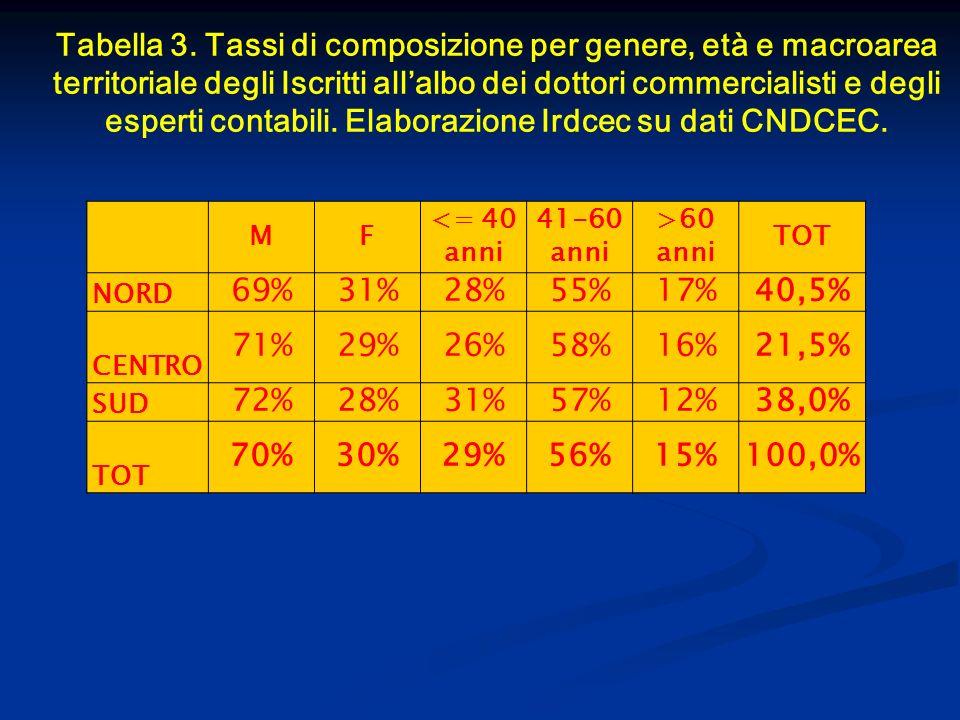 Tabella 3. Tassi di composizione per genere, età e macroarea territoriale degli Iscritti allalbo dei dottori commercialisti e degli esperti contabili.