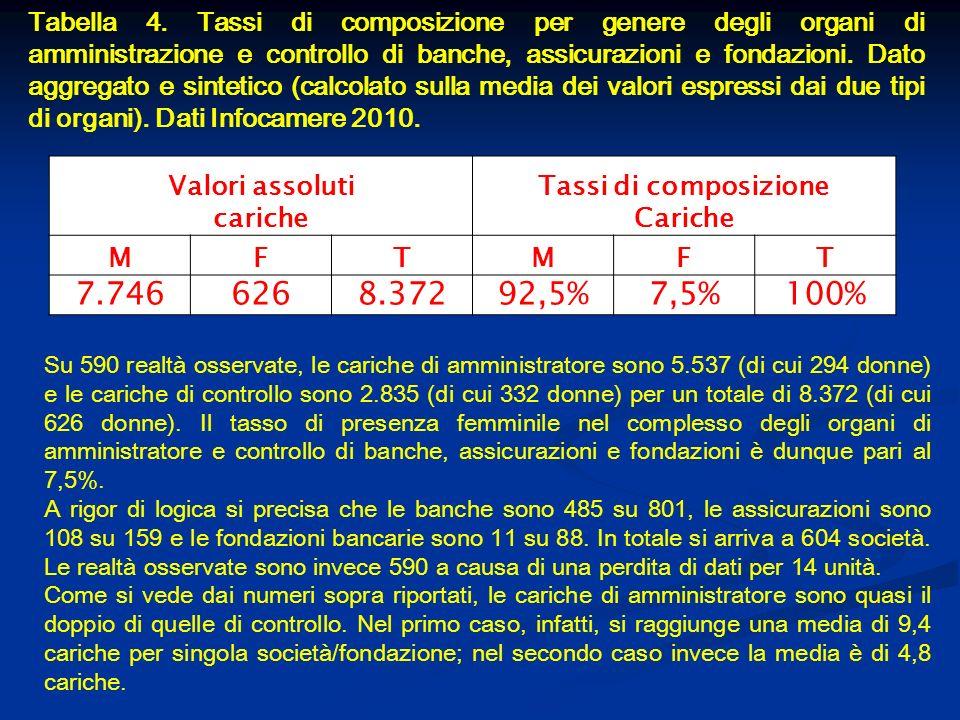 Tabella 4. Tassi di composizione per genere degli organi di amministrazione e controllo di banche, assicurazioni e fondazioni. Dato aggregato e sintet