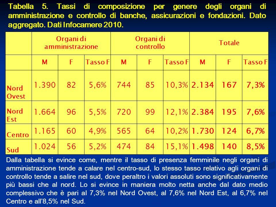 Tabella 5. Tassi di composizione per genere degli organi di amministrazione e controllo di banche, assicurazioni e fondazioni. Dato aggregato. Dati In