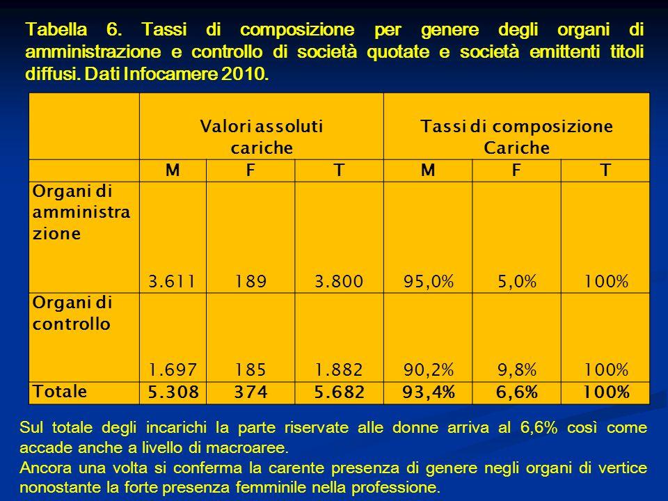 Tabella 6. Tassi di composizione per genere degli organi di amministrazione e controllo di società quotate e società emittenti titoli diffusi. Dati In