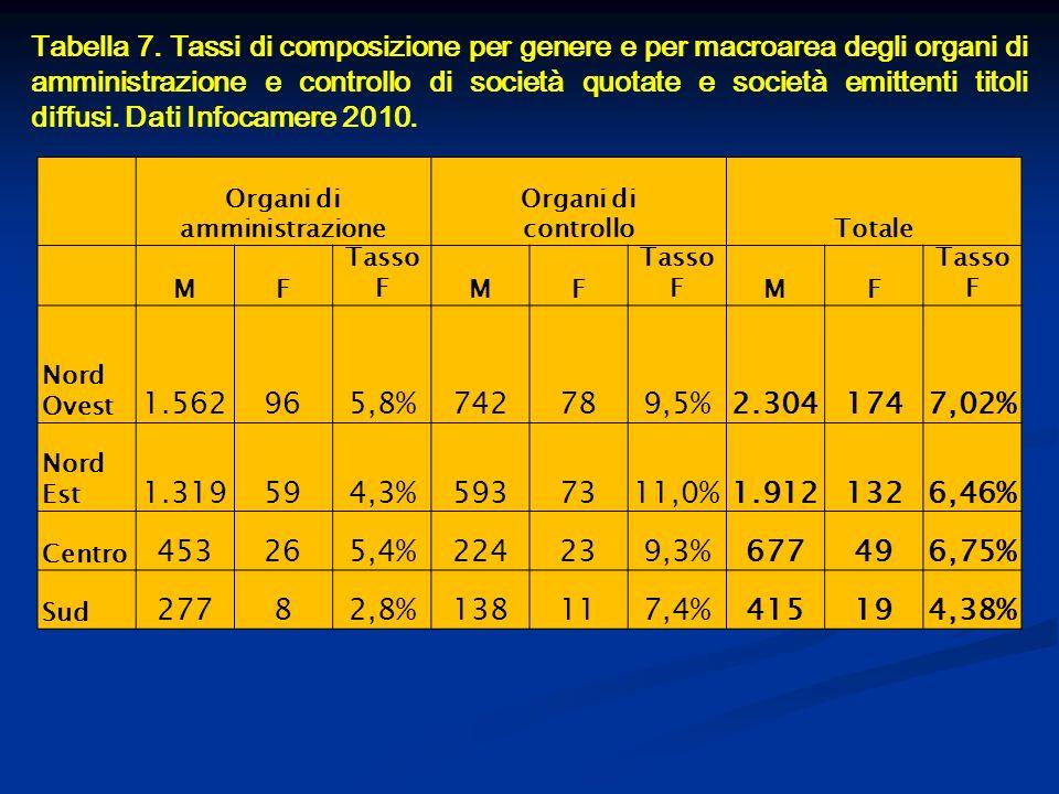 Tabella 7. Tassi di composizione per genere e per macroarea degli organi di amministrazione e controllo di società quotate e società emittenti titoli