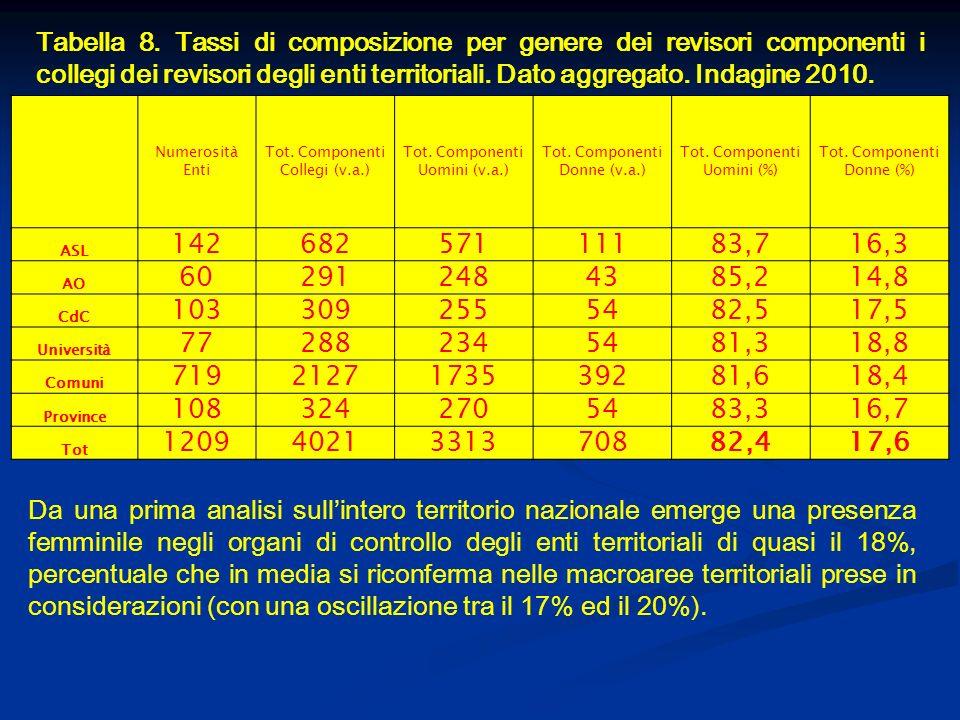 Tabella 8. Tassi di composizione per genere dei revisori componenti i collegi dei revisori degli enti territoriali. Dato aggregato. Indagine 2010. Num
