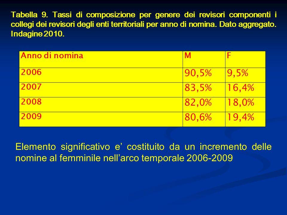 Tabella 9. Tassi di composizione per genere dei revisori componenti i collegi dei revisori degli enti territoriali per anno di nomina. Dato aggregato.