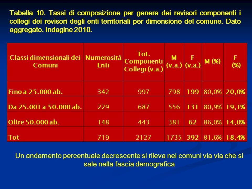 Tabella 10. Tassi di composizione per genere dei revisori componenti i collegi dei revisori degli enti territoriali per dimensione del comune. Dato ag