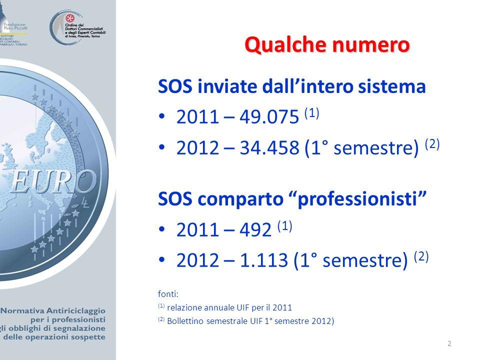 2 Qualche numero SOS inviate dallintero sistema 2011 – 49.075 (1) 2012 – 34.458 (1° semestre) (2) SOS comparto professionisti 2011 – 492 (1) 2012 – 1.113 (1° semestre) (2) fonti: (1) relazione annuale UIF per il 2011 (2) Bollettino semestrale UIF 1° semestre 2012)