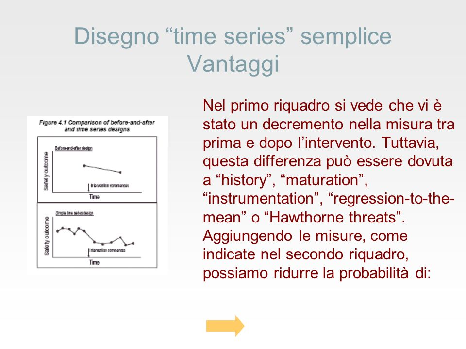 Disegno time series semplice Vantaggi Nel primo riquadro si vede che vi è stato un decremento nella misura tra prima e dopo lintervento.