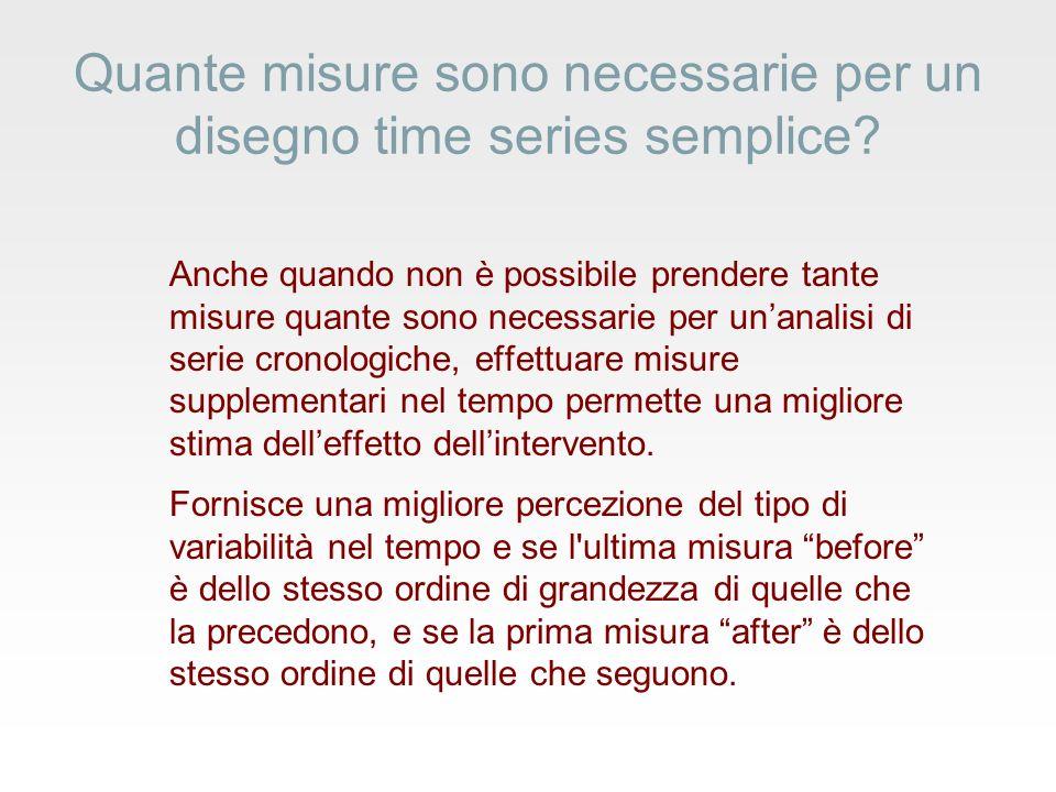 Quante misure sono necessarie per un disegno time series semplice.