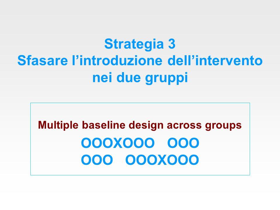 Strategia 3 Sfasare lintroduzione dellintervento nei due gruppi Multiple baseline design across groups OOOXOOO OOO OOO OOOXOOO