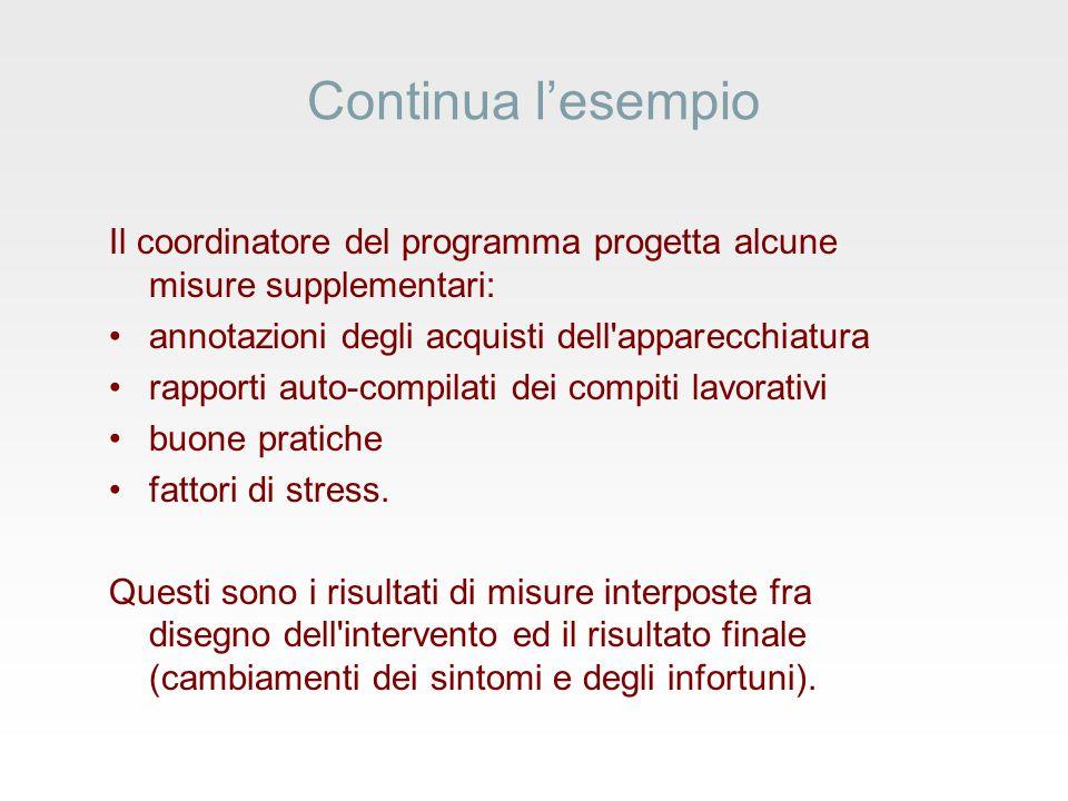 Continua lesempio Il coordinatore del programma progetta alcune misure supplementari: annotazioni degli acquisti dell apparecchiatura rapporti auto-compilati dei compiti lavorativi buone pratiche fattori di stress.
