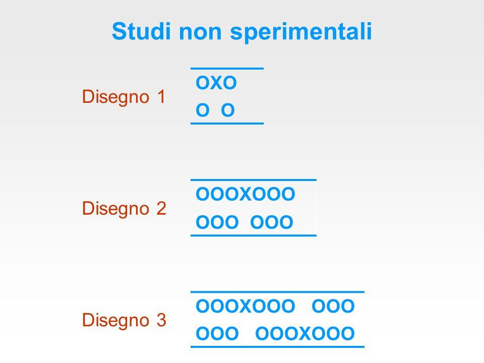 Studi non sperimentali Disegno 1 OXO O Disegno 2 OOOXOOO OOO Disegno 3 OOOXOOO OOO OOO OOOXOOO