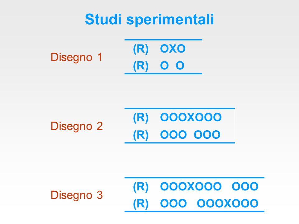 Studi sperimentali Disegno 1 (R)OXO (R)O Disegno 2 (R)OOOXOOO (R)OOO Disegno 3 (R)OOOXOOO OOO (R)OOO OOOXOOO