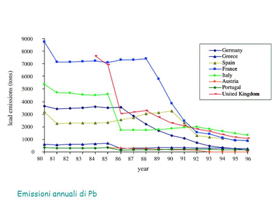 Emissioni annuali di Pb