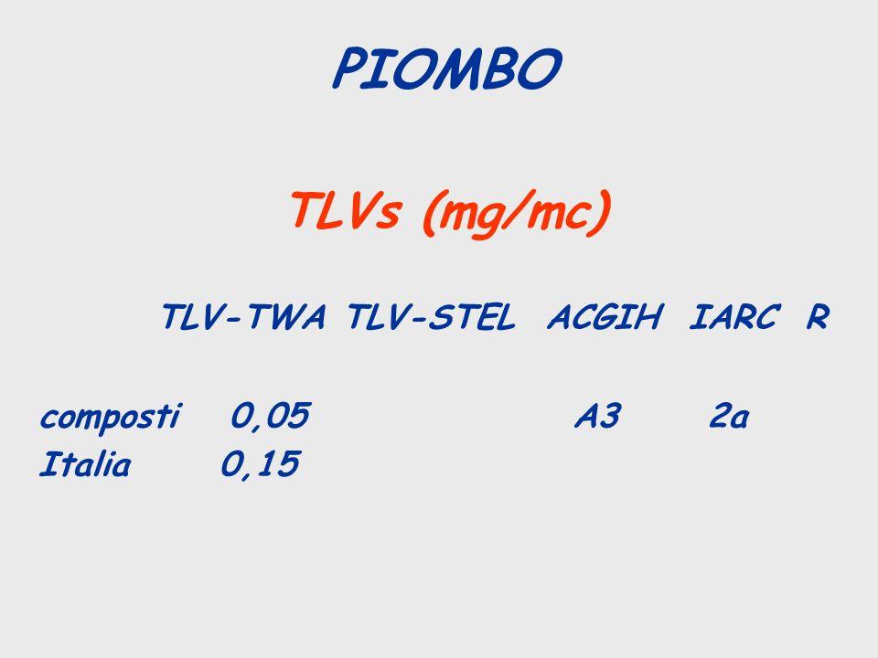 TLVs (mg/mc) TLV-TWA TLV-STEL ACGIH IARC R composti 0,05 A3 2a Italia 0,15 PIOMBO