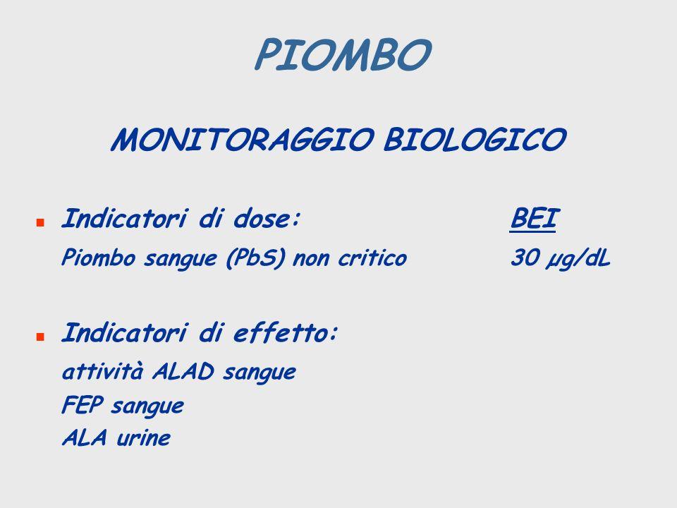 PIOMBO MONITORAGGIO BIOLOGICO n Indicatori di dose:BEI Piombo sangue (PbS) non critico30 µg/dL n Indicatori di effetto: attività ALAD sangue FEP sangu