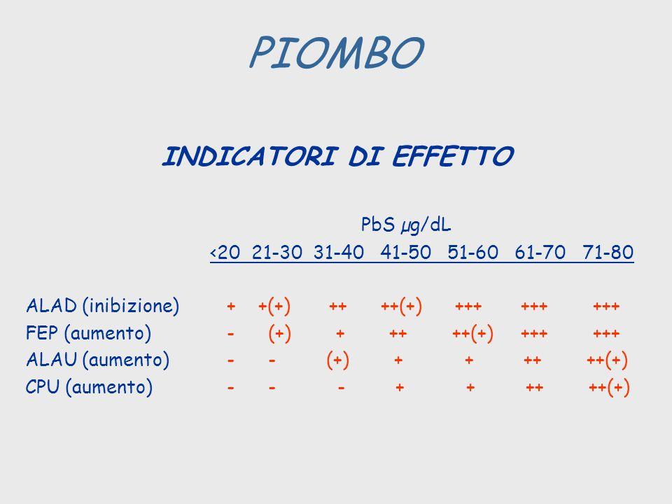 PIOMBO INDICATORI DI EFFETTO PbS µg/dL <20 21-30 31-40 41-50 51-60 61-70 71-80 ALAD (inibizione)+ +(+) ++ ++(+) +++ +++ +++ FEP (aumento) - (+) + ++ +
