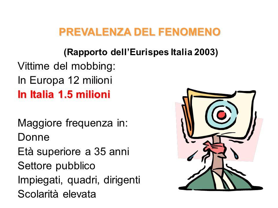 Vittime del mobbing: In Europa 12 milioni In Italia 1.5 milioni Maggiore frequenza in: Donne Età superiore a 35 anni Settore pubblico Impiegati, quadr