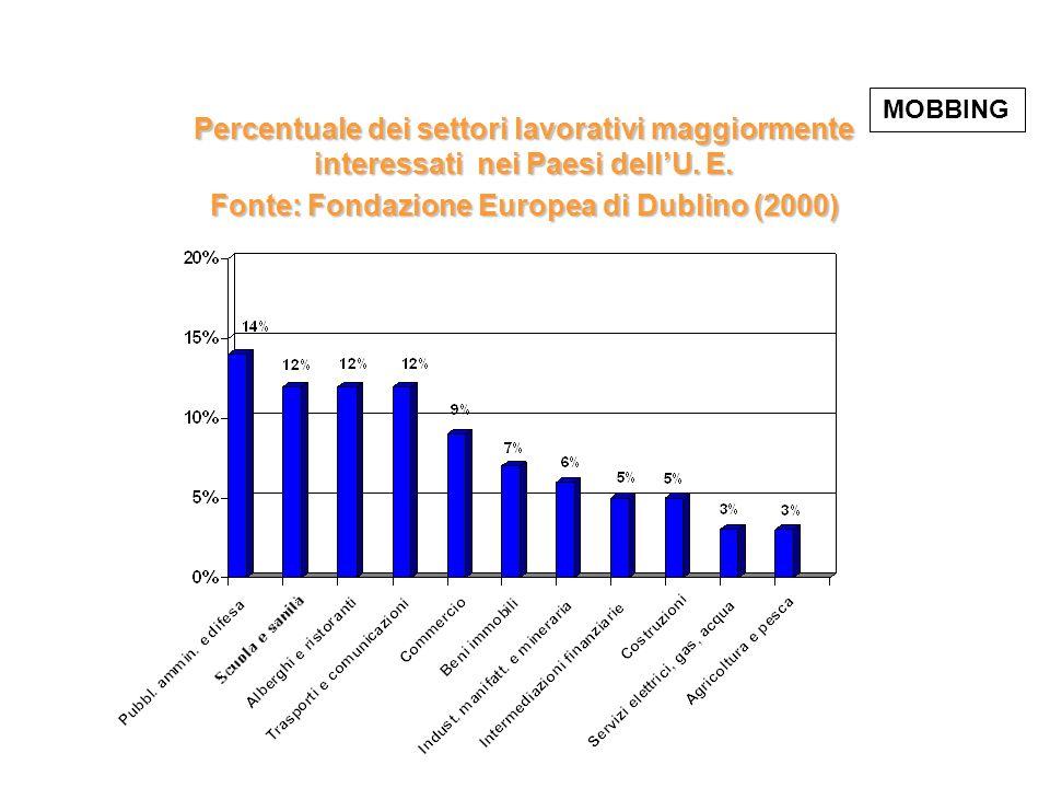 Percentuale dei settori lavorativi maggiormente interessati nei Paesi dellU. E. Fonte: Fondazione Europea di Dublino (2000) MOBBING