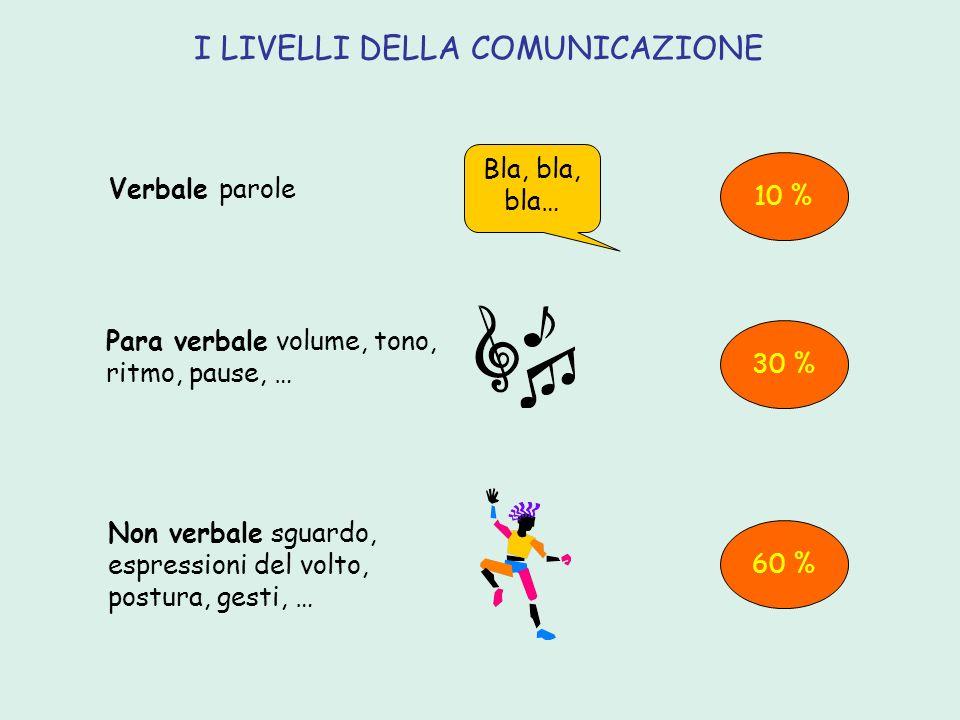 I LIVELLI DELLA COMUNICAZIONE Verbale parole Non verbale sguardo, espressioni del volto, postura, gesti, … Para verbale volume, tono, ritmo, pause, …