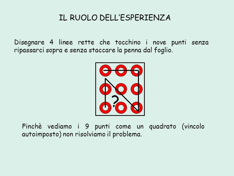 Disegnare 4 linee rette che tocchino i nove punti senza ripassarci sopra e senza staccare la penna dal foglio. IL RUOLO DELLESPERIENZA Finchè vediamo