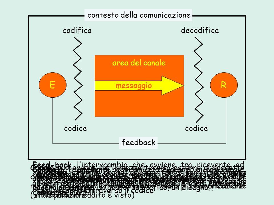 area del canale E messaggio R contesto della comunicazione codificadecodifica codice Emittente chi/cosa comunica il messaggioRicevente chi riceve il m