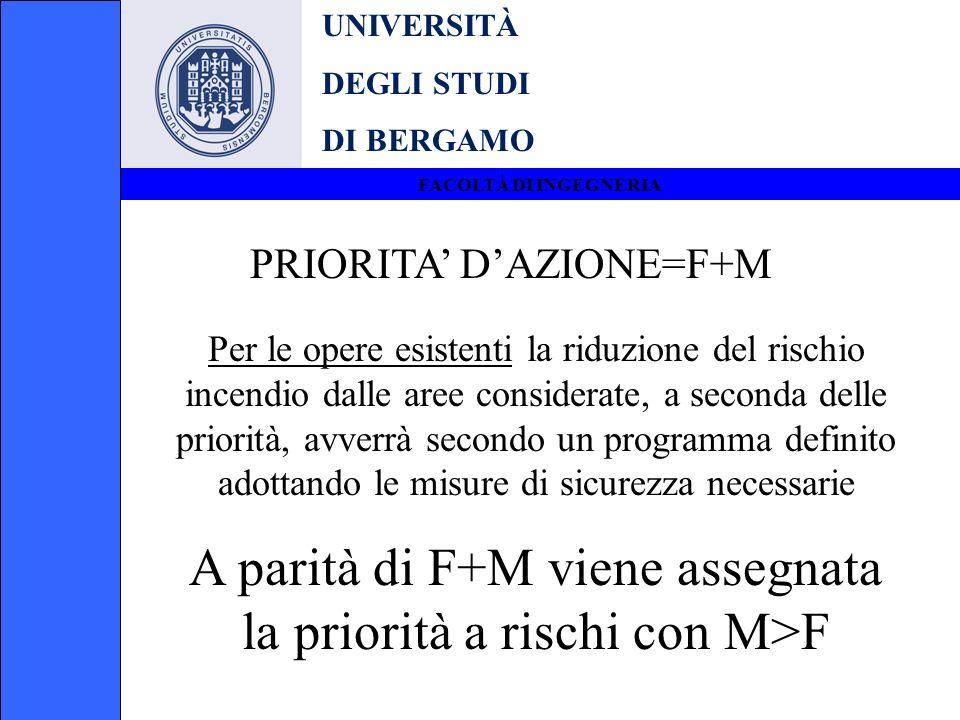 UNIVERSITÀ DEGLI STUDI DI BERGAMO FACOLTÀ DI INGEGNERIA PRIORITA DAZIONE=F+M Per le opere esistenti la riduzione del rischio incendio dalle aree consi