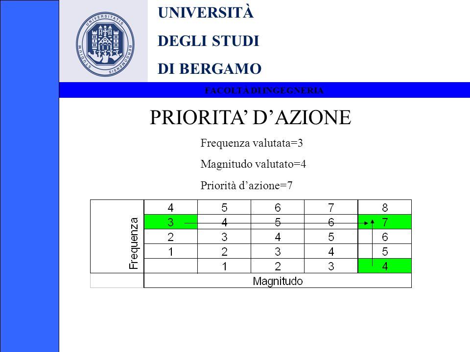 UNIVERSITÀ DEGLI STUDI DI BERGAMO FACOLTÀ DI INGEGNERIA PRIORITA DAZIONE Frequenza valutata=3 Magnitudo valutato=4 Priorità dazione=7