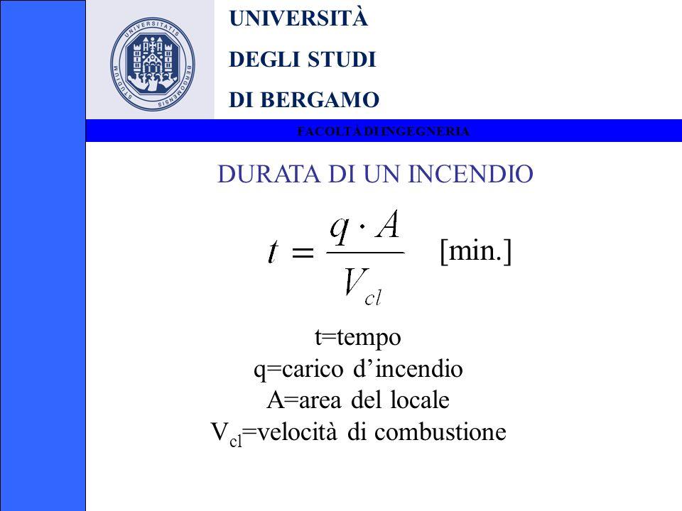 UNIVERSITÀ DEGLI STUDI DI BERGAMO FACOLTÀ DI INGEGNERIA DURATA DI UN INCENDIO [min.] t=tempo q=carico dincendio A=area del locale V cl =velocità di co