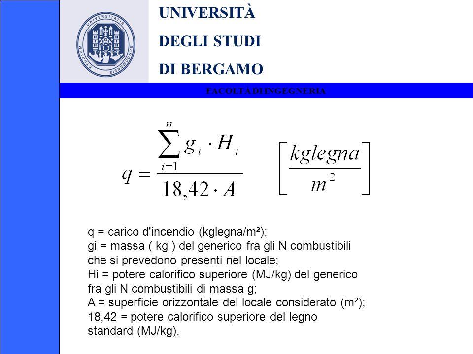 UNIVERSITÀ DEGLI STUDI DI BERGAMO FACOLTÀ DI INGEGNERIA q = carico d'incendio (kglegna/m²); gi = massa ( kg ) del generico fra gli N combustibili che