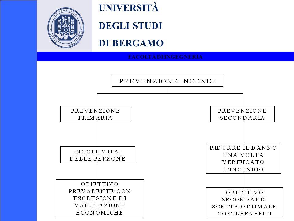 UNIVERSITÀ DEGLI STUDI DI BERGAMO FACOLTÀ DI INGEGNERIA CLASSI DINCENDIO