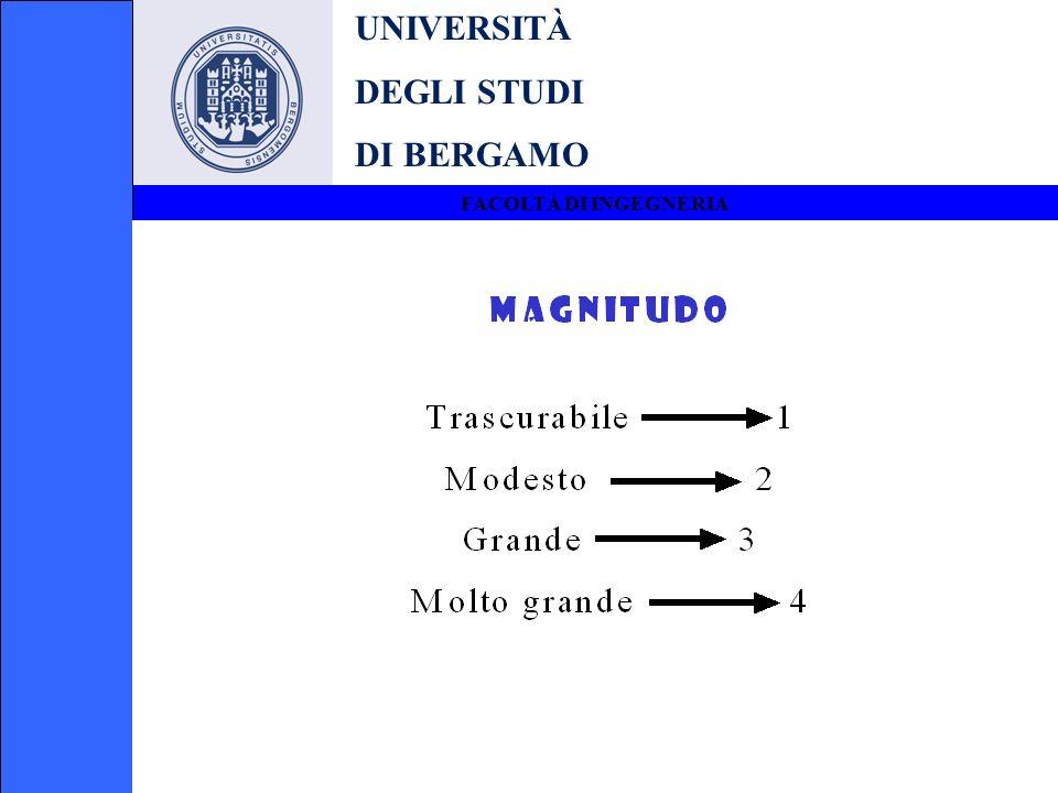 UNIVERSITÀ DEGLI STUDI DI BERGAMO FACOLTÀ DI INGEGNERIA Esempio sec.