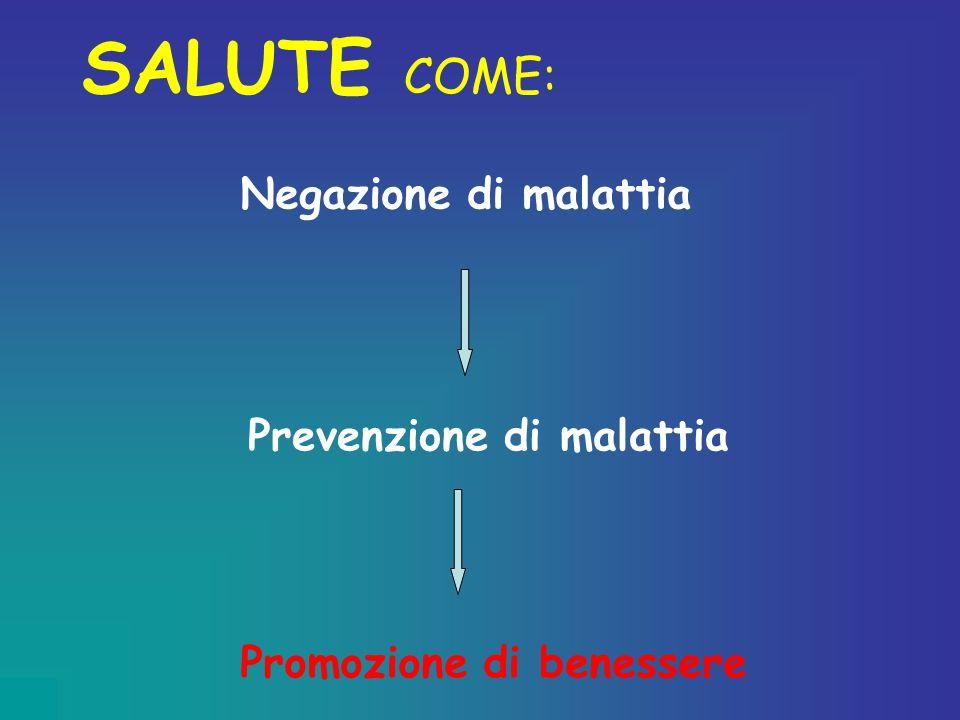 Negazione di malattia Prevenzione di malattia Promozione di benessere SALUTE COME: