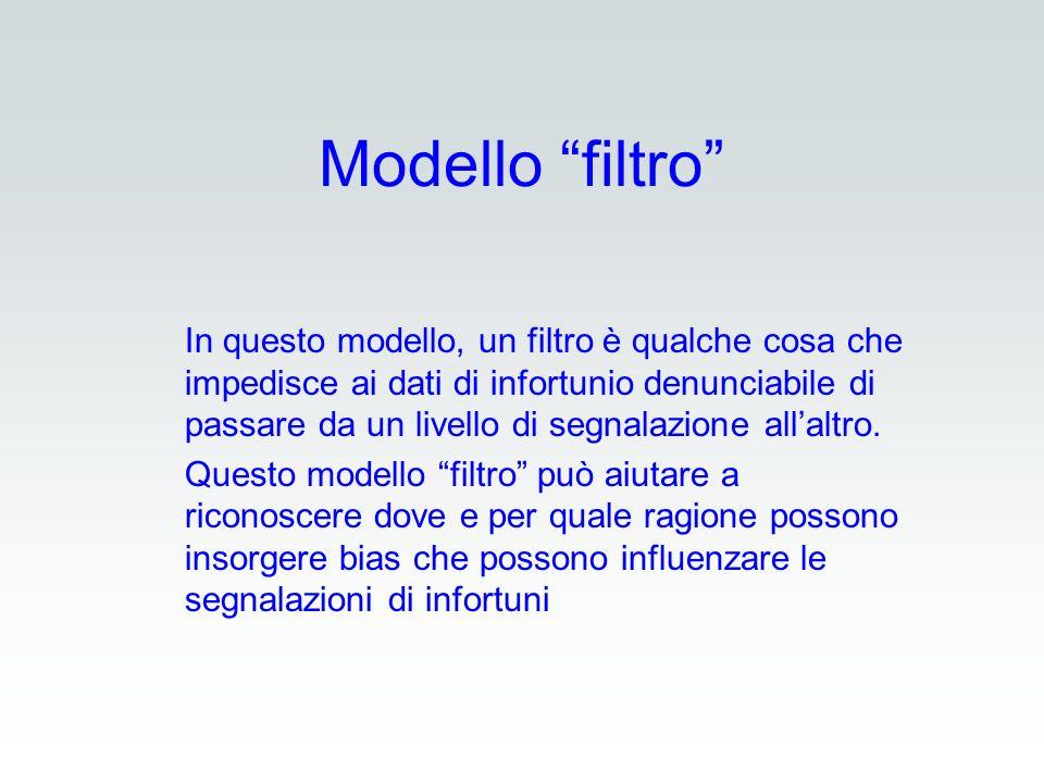 Modello filtro In questo modello, un filtro è qualche cosa che impedisce ai dati di infortunio denunciabile di passare da un livello di segnalazione a