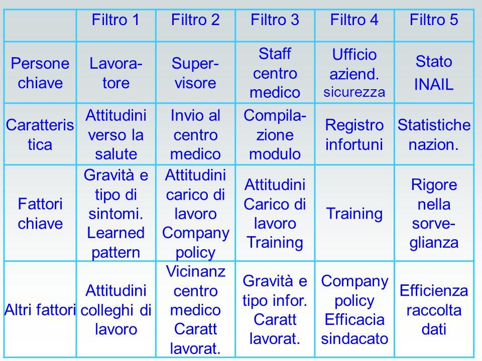 Filtro 1Filtro 2Filtro 3Filtro 4Filtro 5 Persone chiave Lavora- tore Super- visore Staff centro medico Ufficio aziend. sicurezza Stato INAIL Caratteri