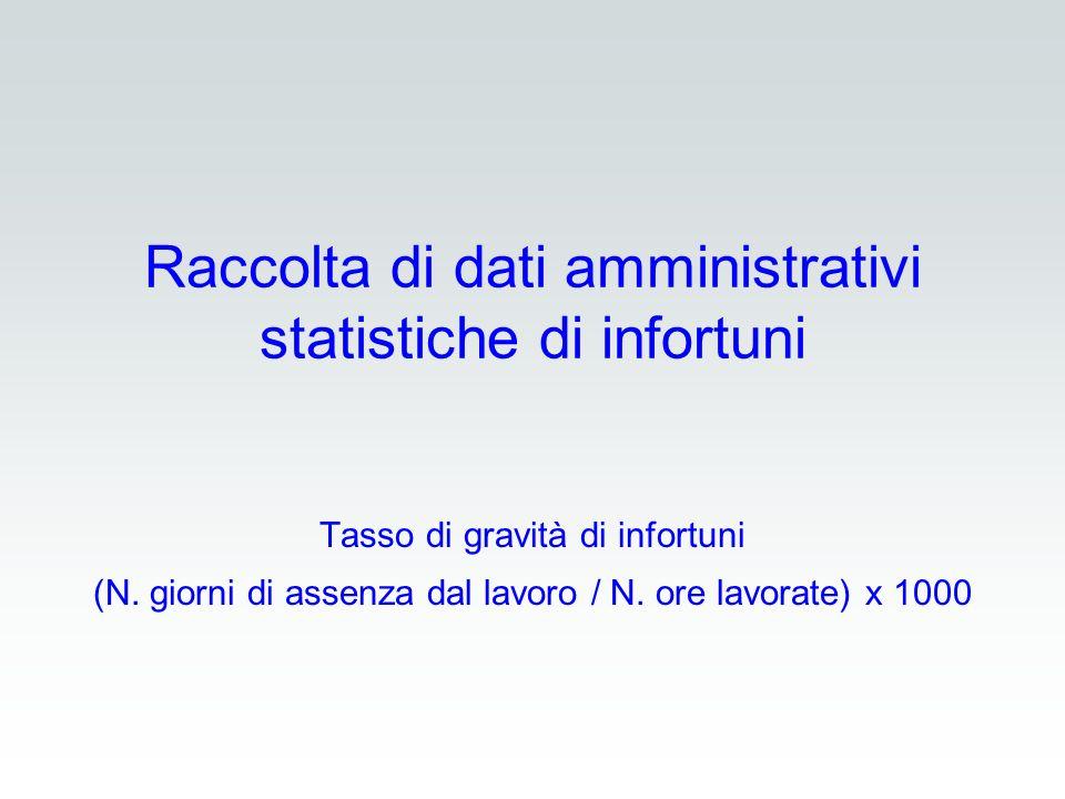 Raccolta di dati amministrativi statistiche di infortuni Tasso di gravità di infortuni (N. giorni di assenza dal lavoro / N. ore lavorate) x 1000
