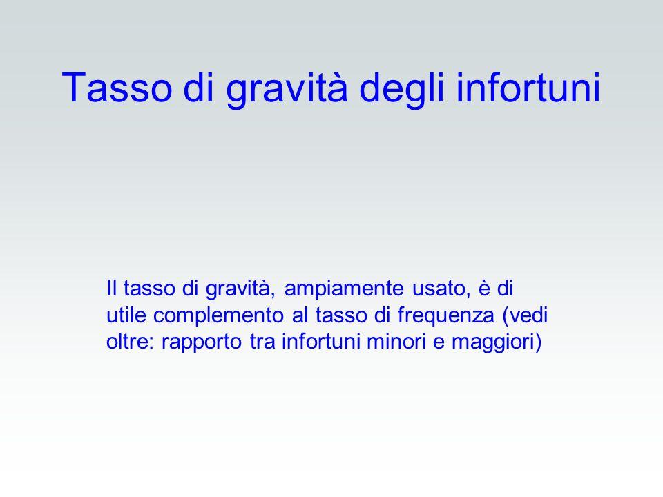 Tasso di gravità degli infortuni Il tasso di gravità, ampiamente usato, è di utile complemento al tasso di frequenza (vedi oltre: rapporto tra infortu
