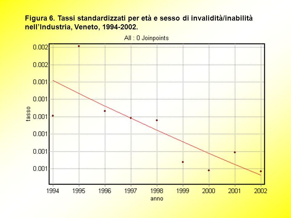 Figura 6. Tassi standardizzati per età e sesso di invalidità/inabilità nellIndustria, Veneto, 1994-2002.