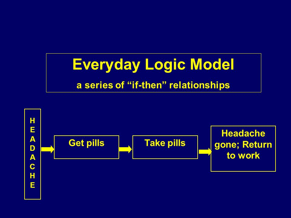 HEADACHEHEADACHE Headache gone; Return to work Get pillsTake pills Everyday Logic Model a series of if-then relationships