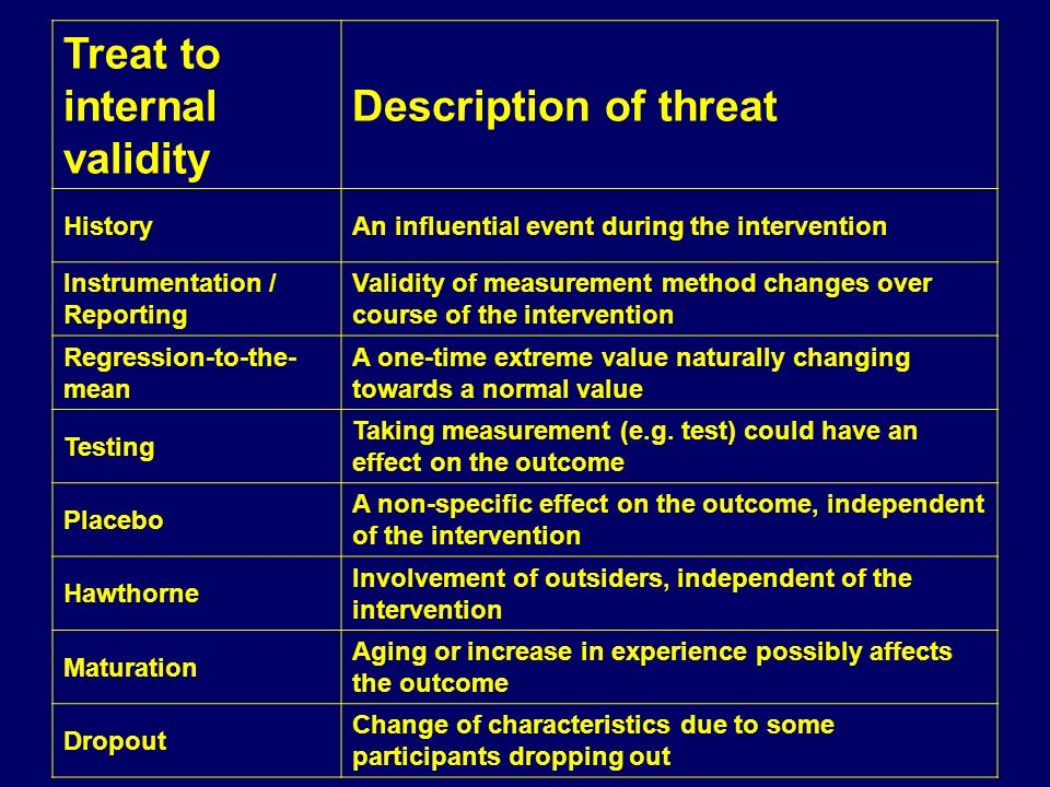 Treat to internal validity Description of threat HistoryAn influential event during the intervention Instrumentation / Reporting Validity of measureme