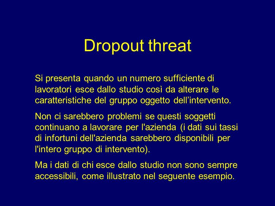 Dropout threat Si presenta quando un numero sufficiente di lavoratori esce dallo studio così da alterare le caratteristiche del gruppo oggetto dellint