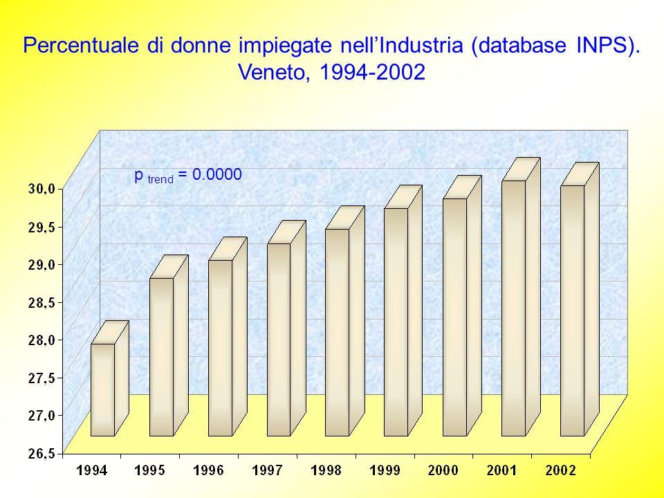 Percentuale di donne impiegate nellIndustria (database INPS). Veneto, 1994-2002 p trend = 0.0000