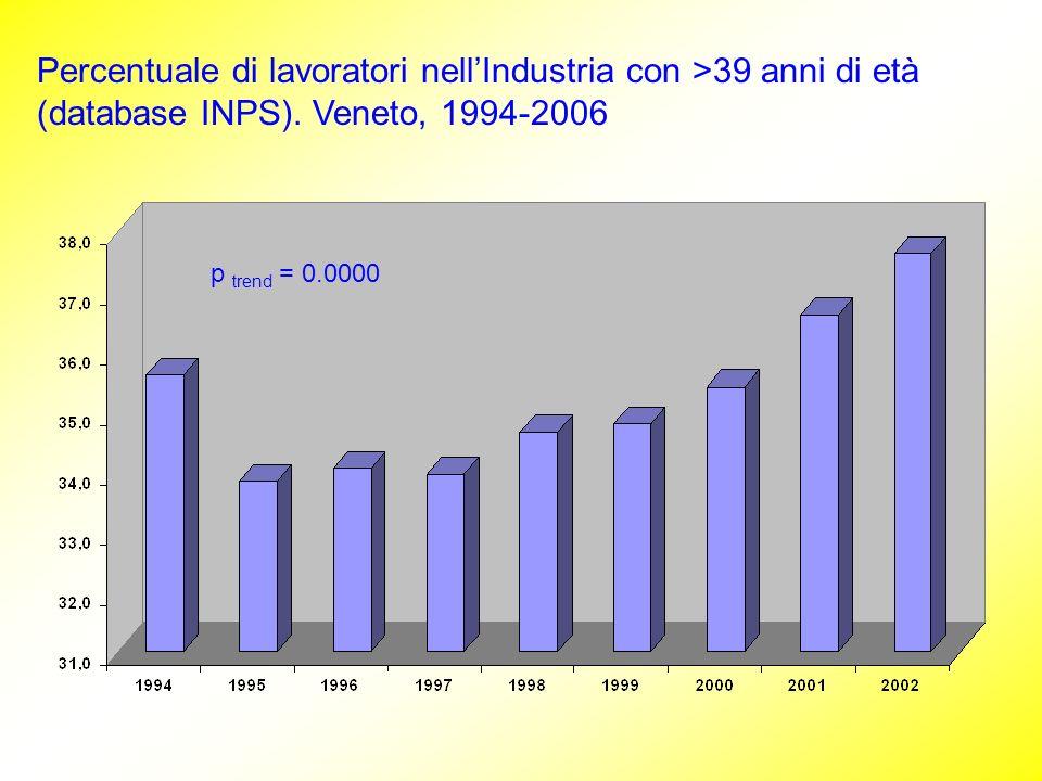 Percentuale di lavoratori nellIndustria con >39 anni di età (database INPS). Veneto, 1994-2006 p trend = 0.0000