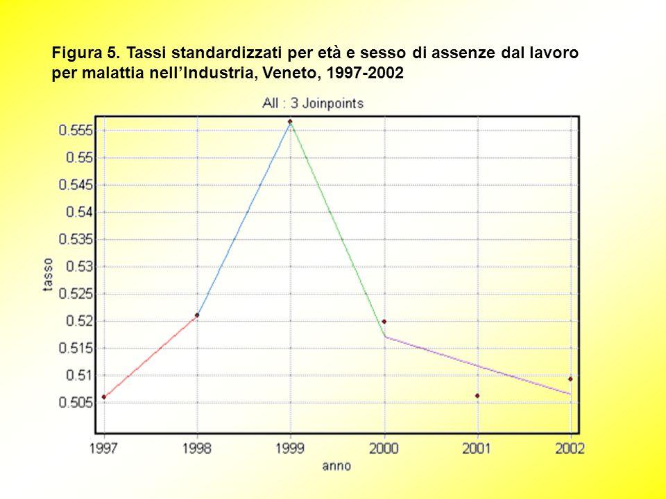 Figura 5. Tassi standardizzati per età e sesso di assenze dal lavoro per malattia nellIndustria, Veneto, 1997-2002