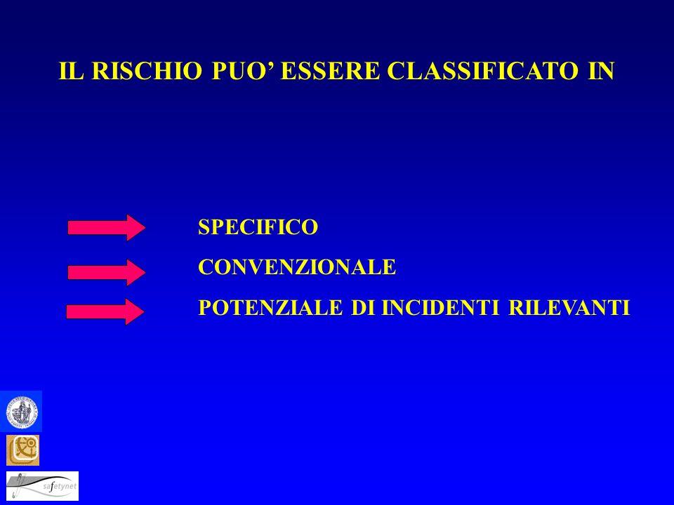 SPECIFICO CONVENZIONALE POTENZIALE DI INCIDENTI RILEVANTI IL RISCHIO PUO ESSERE CLASSIFICATO IN