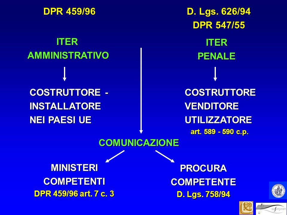ITER AMMINISTRATIVO AMMINISTRATIVO ITERPENALE COSTRUTTORE - COSTRUTTORE - INSTALLATORE INSTALLATORE NEI PAESI UE NEI PAESI UECOSTRUTTOREVENDITOREUTILI