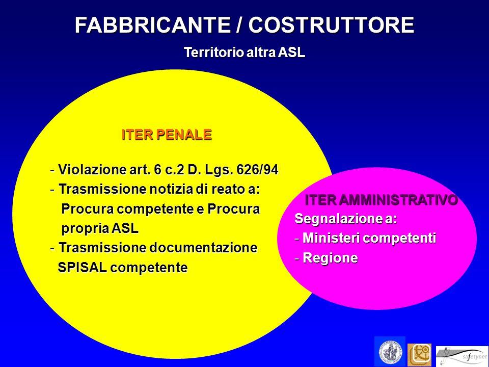 FABBRICANTE / COSTRUTTORE Territorio altra ASL ITER AMMINISTRATIVO ITER AMMINISTRATIVO Segnalazione a: - Ministeri competenti - Regione ITER PENALE IT