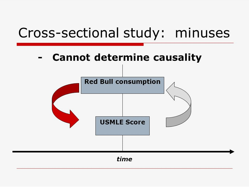 Cross-sectional study: minuses time - Cannot determine causality USMLE Score Red Bull consumption