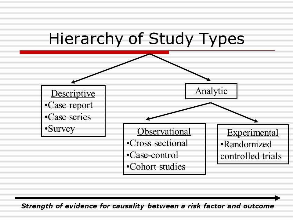Hierarchy of Study Types Descriptive Case report Case series Survey Analytic Observational Cross sectional Case-control Cohort studies Experimental Ra