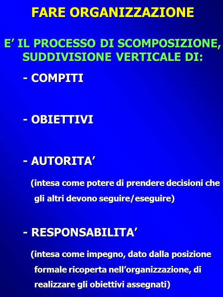 FARE ORGANIZZAZIONE E IL PROCESSO DI SCOMPOSIZIONE, SUDDIVISIONE VERTICALE DI: - COMPITI - OBIETTIVI - AUTORITA (intesa come potere di prendere decisioni che (intesa come potere di prendere decisioni che gli altri devono seguire/eseguire) gli altri devono seguire/eseguire) - RESPONSABILITA (intesa come impegno, dato dalla posizione (intesa come impegno, dato dalla posizione formale ricoperta nellorganizzazione, di formale ricoperta nellorganizzazione, di realizzare gli obiettivi assegnati) realizzare gli obiettivi assegnati)