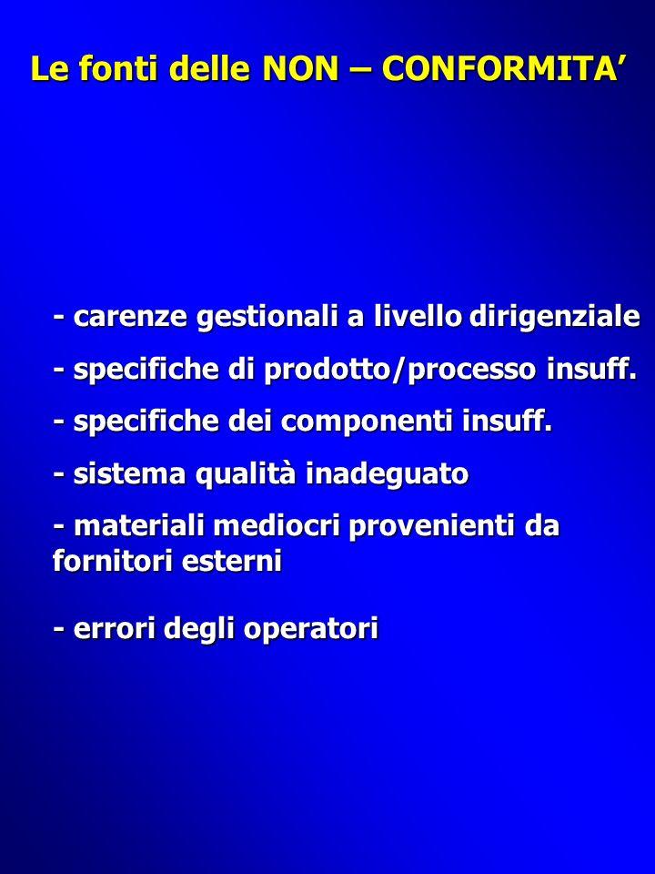 Le fonti delle NON – CONFORMITA - carenze gestionali a livello dirigenziale - specifiche di prodotto/processo insuff.